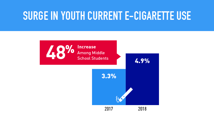 There was a 48% increase in e-cigarette use among middle school students