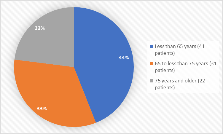 Pie chart summarizing how many individuals of certain age groups were enrolled in the clinical trial. In total, 41 patients (44%) were less than 65 years old, 31 patients (33%) were 65 to 75 years old, and 22 patients (23%) were 75 years and older.""