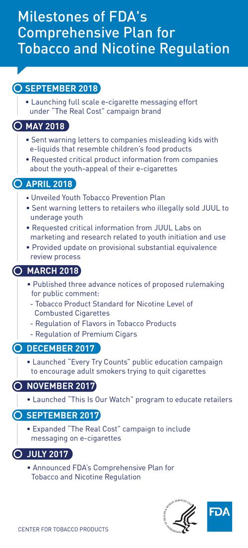 FDA's Comprehensive Plan for Tobacco and Nicotine Regulation