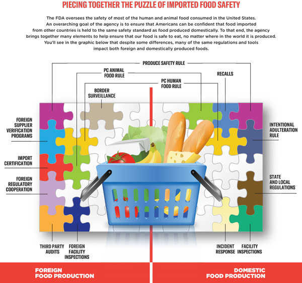 FDA Strategy for the Safety of Imported Food