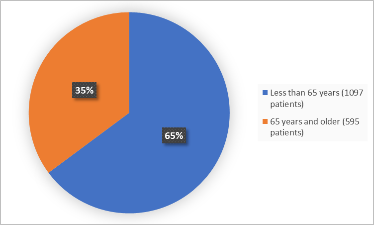 Pie charts summarizing how many individuals of certain age groups were enrolled in the clinical trial. In total,  1097 (65%) were less than 65 years, and 595 (35%) of patients were 65 years and older.)
