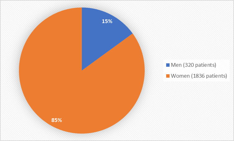 Pie chart summarizing how many men and women were in the clinical trials. In total, 320 men (15%) and 1836 (85%) women participated in the clinical trials.