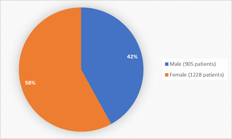 Baseline Demographics by Sex