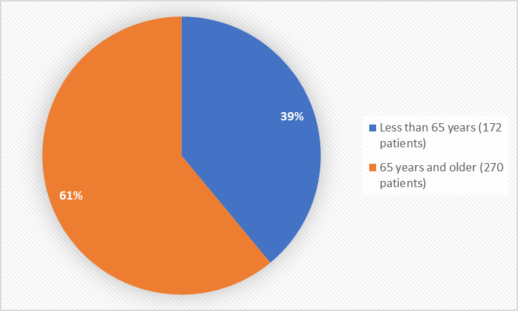 Pie charts summarizing how many individuals of certain age groups were enrolled in the clinical trials. In total, 172 patients (39%) were less than 65 years old, and 270 patients (61%) were 65 years and older.