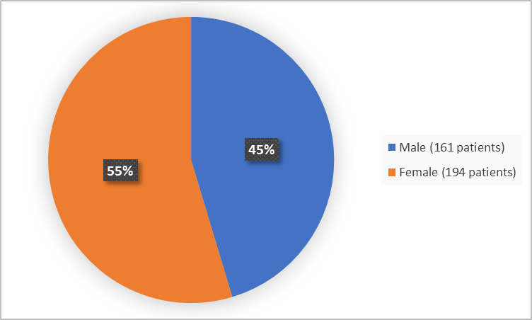 Pie chart summarizing how many males and females were in the clinical trials. In total, 161 (45%) males and 194 (55%) females participated in the clinical trial.
