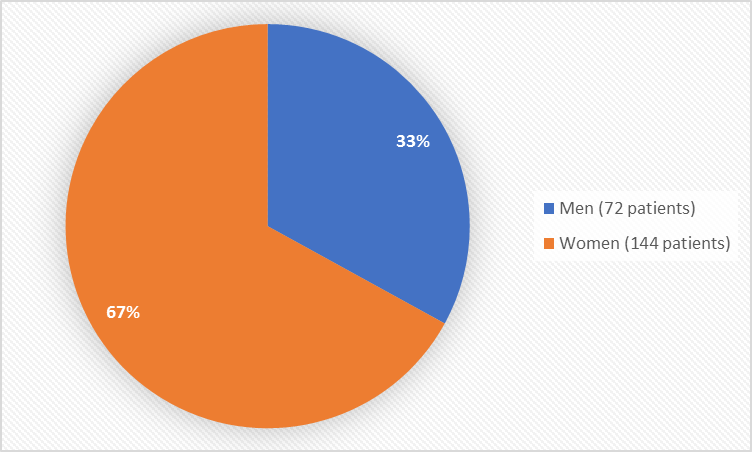 Pie chart summarizing how many men and women were in the clinical trial. In total, 72 (33%) men and 144 (67%) women participated in the clinical trial.