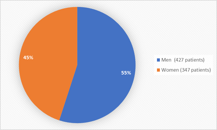 Pie chart summarizing how many men and women were in the clinical trial. In total, 427 men (55%) and 347 (45%) women participated in the clinical trials.