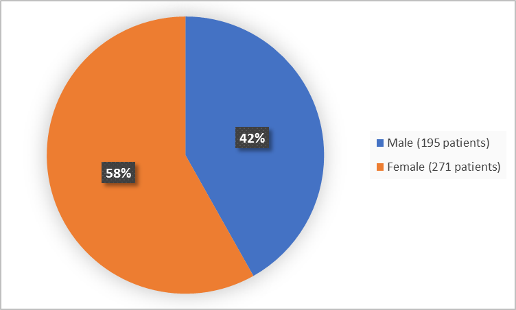 Pie chart summarizing how many males and females were in the clinical trials. In total, 195 males (42%) and 271 females (58%) participated in the clinical trials.