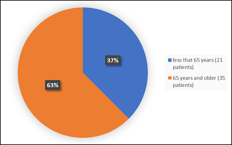 Pie chart summarizing how many individuals of certain age groups were enrolled in the clinical trial. In total, 21 patients were less than 65 years old (37%) and 35 patients were 65 years and older (63%).)