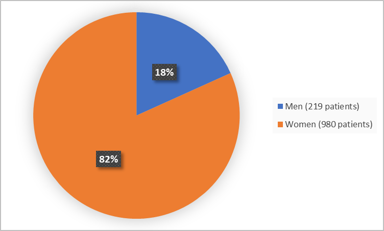 Pie chart summarizing how many men and women were in the clinical trial. In total, 219 men (18%) and 980 women (82%) participated in the clinical trial.