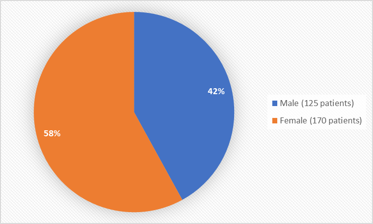 Pie chart summarizing how many men and women were in the clinical trial.  In total, 125 men (42%) and 170 women (58%) participated in the clinical trial