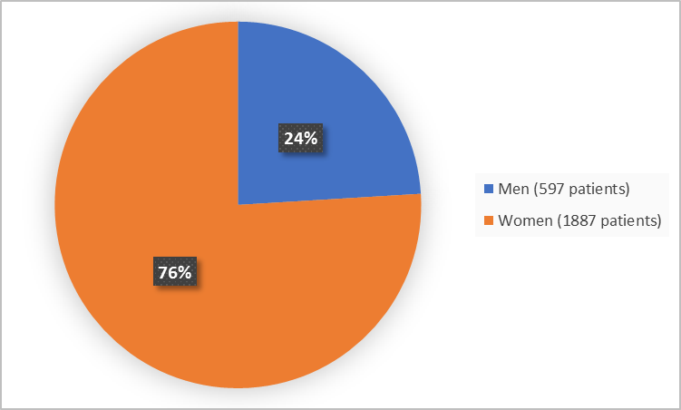Pie chart summarizing how many men and women were in the clinical trials. In total, 597 men (24%) and 1887 women (76%) participated in the clinical trials.