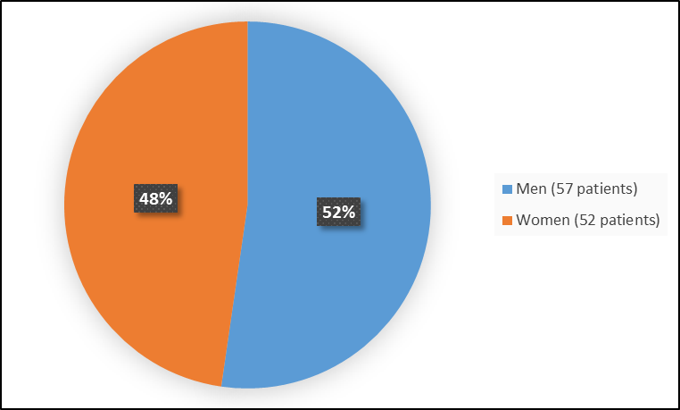 Pie chart summarizing how many men and women were in the clinical trial. In total, 57 men (52%) and 52 women (48%) participated in the clinical trial.