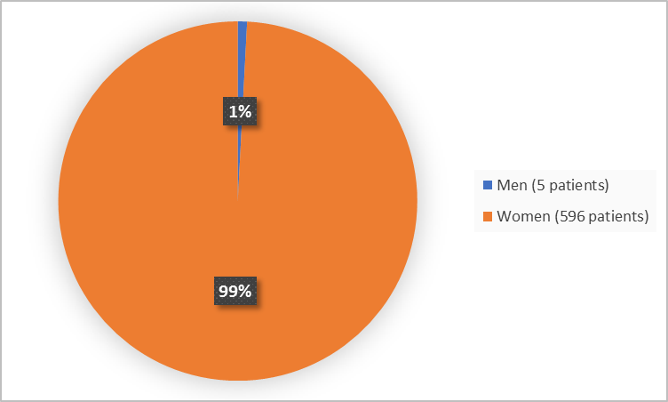 Pie chart summarizing how many men and women were in the clinical trial. In total, 596 women (99%) and 5 men (1%) participated in the clinical trial.