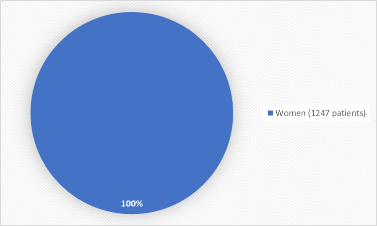 Pie chart summarizing how many men and women were in the clinical trial. In total, 1247 women (100%) participated in the clinical trial.