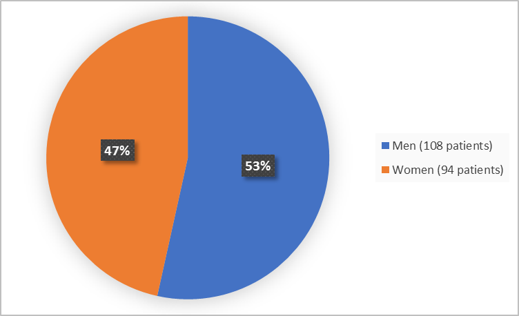 Pie chart summarizing how many men and women were in the clinical trial. In total, 108 men (53%) and 202 women (47%) participated in the clinical trial