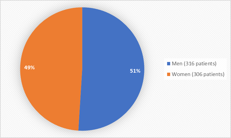 Figure 1. Demographics by Sex