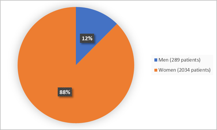 Pie chart summarizing how many men and women were in the clinical trial. In total, 2034 women (88%) and 289 men (12%) participated in the clinical trial.