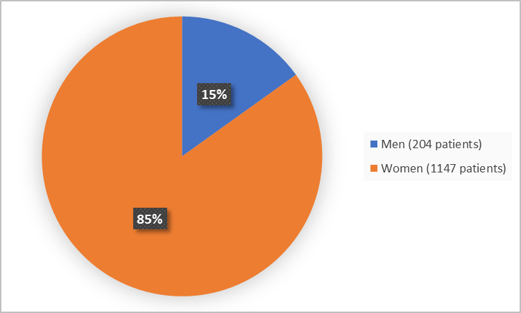 Pie chart summarizing how many men and women were in the clinical trial. In total, 1147 women (85%) and  men (13%) participated in the clinical trial.
