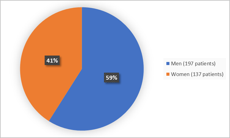 Pie chart summarizing how many men and women were in the clinical trial. In total, 137 women (41%) and 197 men (59%) participated in the clinical trial.