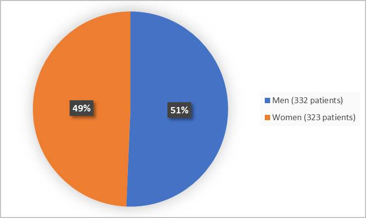 Pie chart summarizing how many men and women were in the clinical trial. In total, 245 women (55%) and 203 men (45%) participated in the clinical trial.