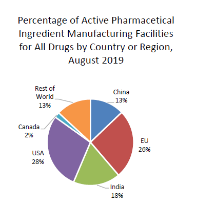 Pie chart showing percentage of active pharmaceutical ingredient manufacturing facilities for all drugs by country or region, as of August 2019. For all FDA-regulated drugs, 28 percent of manufacturing facilities producing active pharmaceutical ingredients are located in the United States; 26 percent are in the EU; 18 percent in India; 13 percent in China; 2 percent in Canada; and 13 percent in the rest of the world.