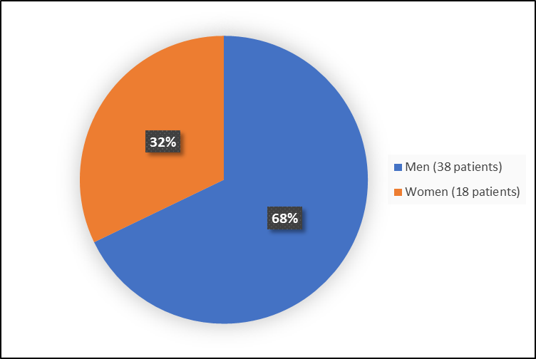 Pie chart summarizing how many men and women were in the clinical trial. In total, 38 men (68%) and 18 women (32%) participated in the clinical trial.