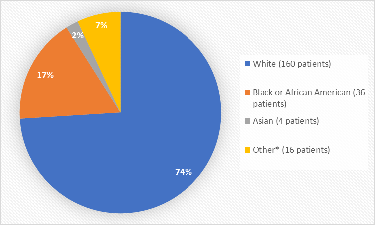 Pie chart summarizing the percentage of patients by race enrolled in the clinical trial. In total, 160 (74%) White, 36 (17%) Black or African American, and 4 (2%) Asian and 16 (7%) Other patients participated in the clinical trial.