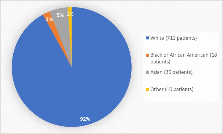 Pie chart summarizing the percentage of patients by race enrolled in the clinical trial. In total, 711 White (92%), 18 Black or African American (2%), 35 Asian (5%), and 10 Other patients (1%) participated in the clinical trial.