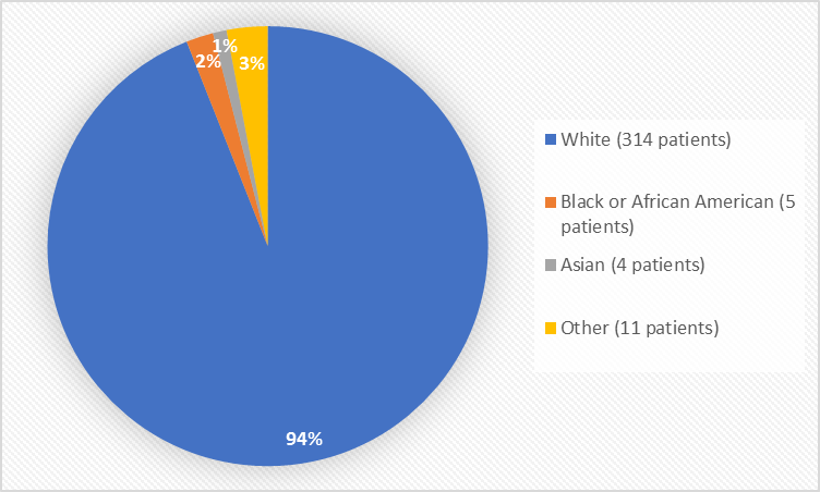 Pie chart summarizing the percentage of patients by race enrolled in the clinical trial. In total, 314 White (94%), 5 Black or African American (2%), 4 Asian (1%), and 11 Other (3%), participated in the clinical trial.
