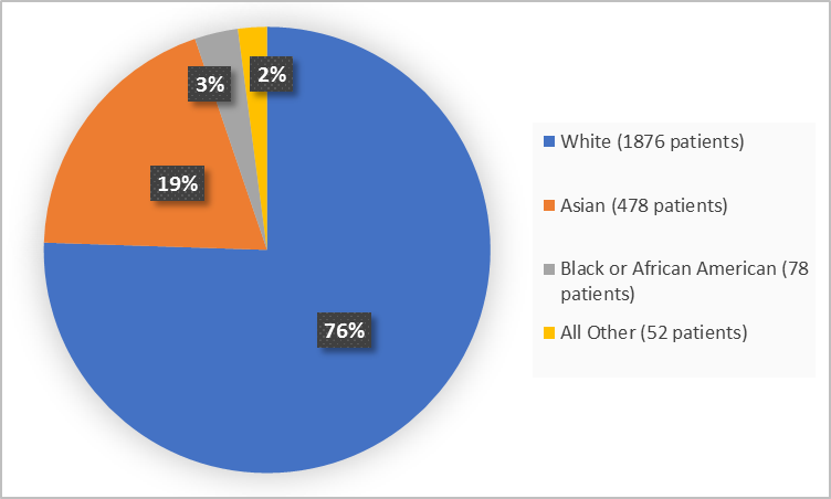 Pie chart summarizing the percentage of patients by race in the clinical trials. In total, 1876 Whites (76%), 78 Blacks (3%), 478 Asians (19%), and 52 Other (2%), participated in the clinical trials.