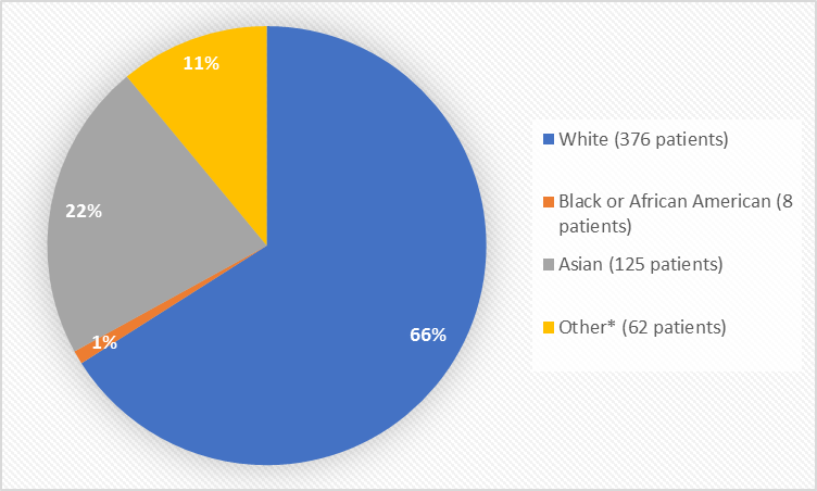 Pie chart summarizing the percentage of patients by race enrolled in the clinical trial. In total, 376 White (66%), 8 Black or African American (1%), 125 Asian (22%), 5 American Indian or Native Alaskan (1%), 26 Other (5%), and 31 where race was not reported (5%%) participated in the clinical trial.