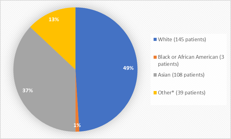 Pie chart summarizing the percentage of patients by race. In total, 145 Whites (49%), 3 Blacks (1%), 108 Asians (37%), and 39 Others (13%), participated in the clinical trial.