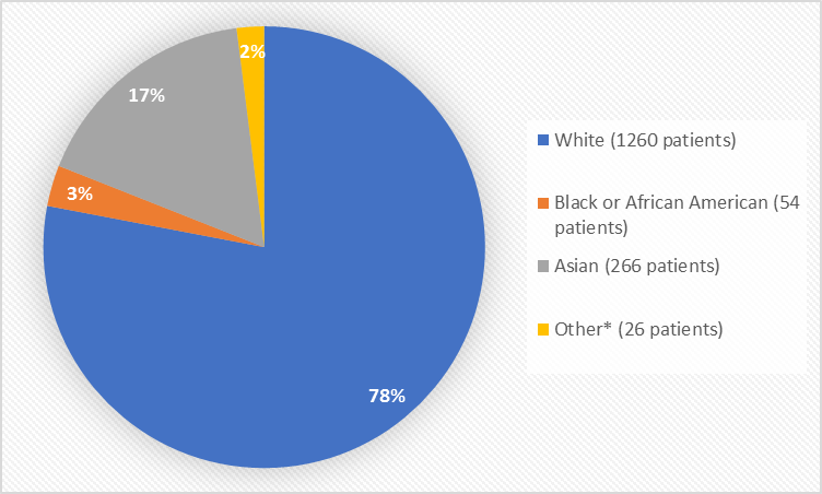 Pie chart summarizing the percentage of patients by race enrolled in the clinical trials. In total, 1260 White (78%), 54 Black or African American (3%), 266 Asian (17%) and 26 Other patients (2%) participated in the clinical trials.