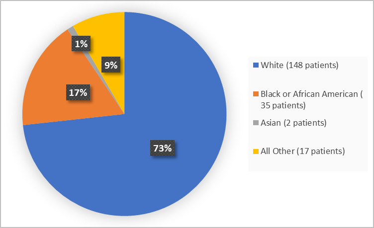 Pie chart summarizing the percentage of patients by race enrolled in the clinical trial. In total, 148 White (73%), 3 Black or African American (17%), 2 Asian (1%), 17 Other (9%).