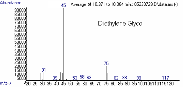 Figure 2 (bottom). Mass spectrum of Diethylene Glycol, abundance vs. m/z. See text for more information.