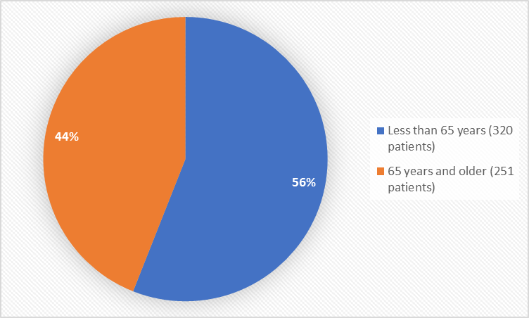 Pie charts summarizing how many individuals of certain age groups were enrolled in the clinical trial. In total, 320 patients were less than 65 years old (56%) and 251 patients were 65 years and older (44%).