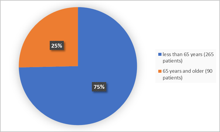 Pie chart summarizing how many individuals of certain age groups were enrolled in the clinical trial. In total, 265 patients were less than 65 years old (75%) and 90 patients were 65 years and older (25%).
