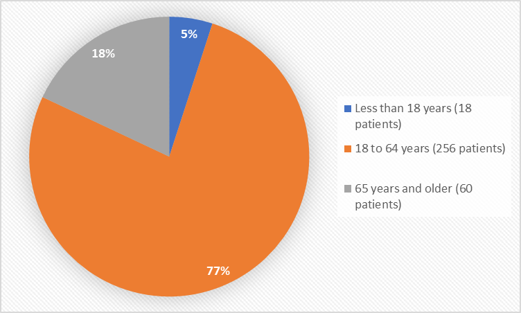 Pie charts summarizing how many individuals of certain age groups were enrolled in the clinical trial. In total, 18 patients were less than 18 years old (5%) and 256 patients were 65 years and older (77%) and 60 patients (18%) were 65 years and older.