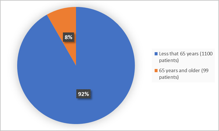 Pie charts summarizing how many individuals of certain age groups were enrolled in the clinical trial. In total, 1100 patients were less than 40 years old (13%), 2100 patients were 40 to 64 years old (67%) and 639 patients were 65 years and older (20%).