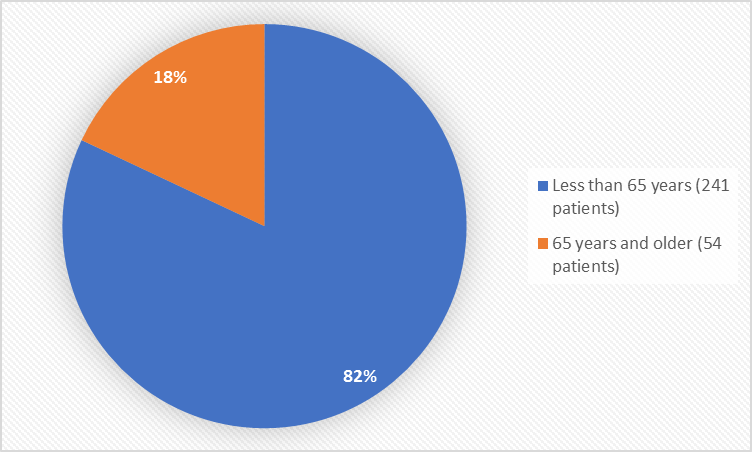 Pie chart summarizing how many individuals of certain age groups were in the clinical trial.  In total, 241 patients were below 65 years old (82%) and 54 patients were 65 and older (18%).