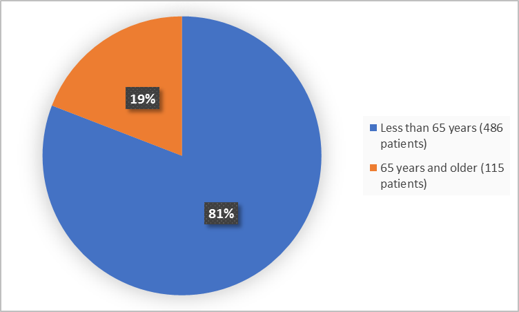Pie charts summarizing how many individuals of certain age groups were enrolled in the clinical trial. In total,  486 (81%) were less than 65 and 115 patients were 65 years and older (19%).