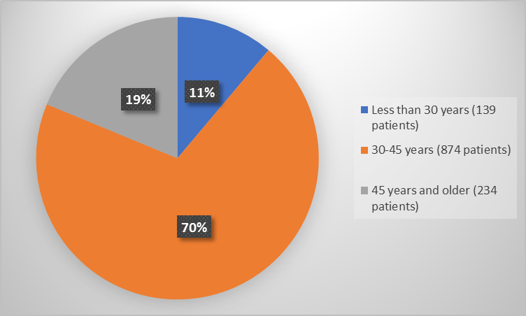 Pie charts summarizing how many individuals of certain age groups were enrolled in the clinical trial. In total, 139 patients were less than 30 years old (11%) and 874 patients were 30-45 years and 234 patients were 45 years and older (19%).