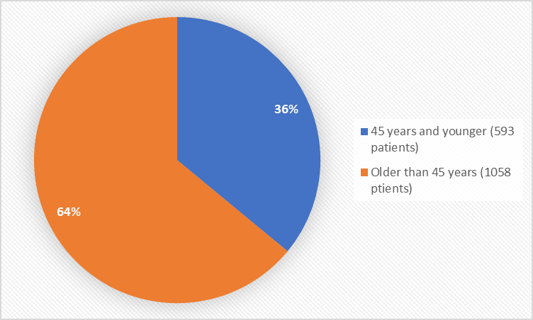 Pie charts summarizing how many individuals of certain age groups were enrolled in the clinical trials. In total, 593 patients (36%) were 45 years and younger, and 1058 patients (64%) were older than 45 years