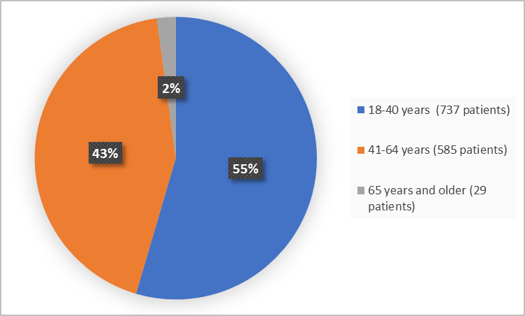 Pie charts summarizing how many individuals of certain age groups were enrolled in the clinical trial. In total,  737 (55%) were 18 to 40 years, 585 were 41 to 64 years (43%), 29 were 65 years and older (2%).