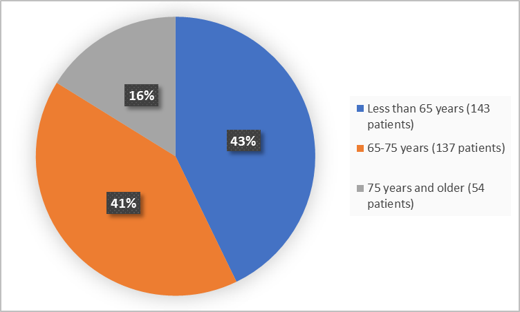 Pie charts summarizing how many individuals of certain age groups were enrolled in the clinical trial. In total,  143 (43%) were less than 65 and 137 patients were 65 - 75 years and older (41%) and 54 patients (16%) were 75 years and older.