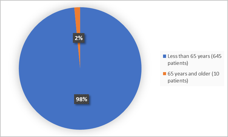 Pie charts summarizing how many individuals of certain age groups were enrolled in the clinical trial. In total,  212 (47%) were less than 65 years, and 236 (53%) of patients were 65 years and older.