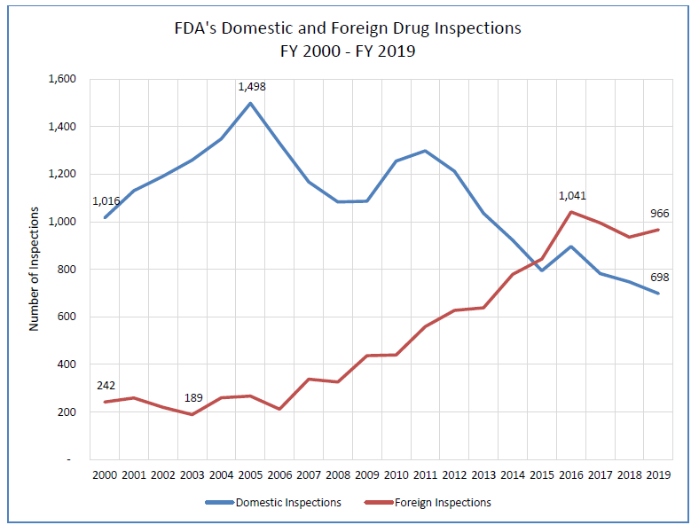 Line graph showing number of foreign and domestic inspections of drug manufacturing facilities. 2000 through 2019. Domestic inspections increased from 1016 in 2000, reached a high of 1498 in 2005, and dropped to 698 in 2019. Inspections of foreign drug manufacturers increased from 242 in 2000 to 9566 in 2019. The number of foreign inspections has exceeded the number of domestic inspections since 2015.