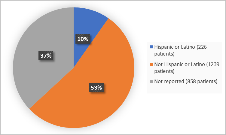 Pie charts summarizing how many individuals of certain ethnicity were enrolled in the clinical trial. In total,  226 patients were Hispanic or Latino (10%), and 1239 patients were not Hispanic or Latino (53%) and 858 patients were Not Reported (37%).