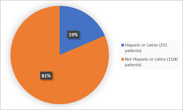 Pie charts summarizing how many individuals of certain ethnicity were enrolled in the clinical trial. In total,  251 patients were Hispanic or Latino (19%), and 1100 (19%) patients were not Hispanic or Latino